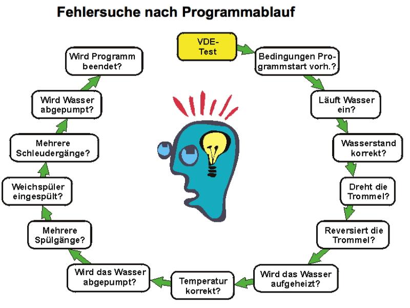 Waschmaschinendoktor.de Fehlersuche nach Programmablauf (Quelle:H. Jung)