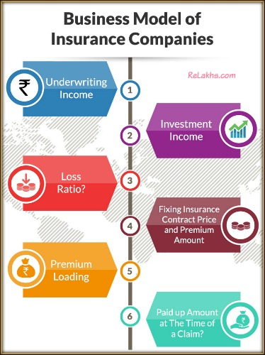 What Is The Business  Revenue Model For Insurance Companies?