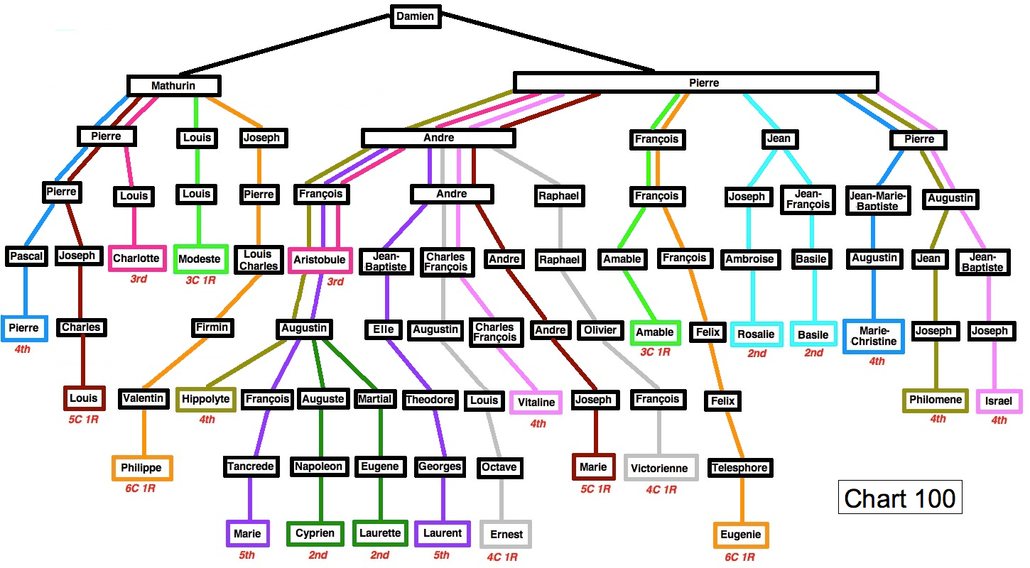 religion tree diagram schematic definition july 2011 related how again