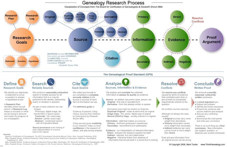 Visual Research Chart