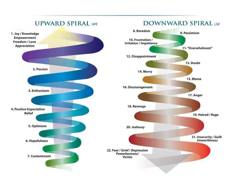 The upward spiral can be triggered by the feeling of positive emotions