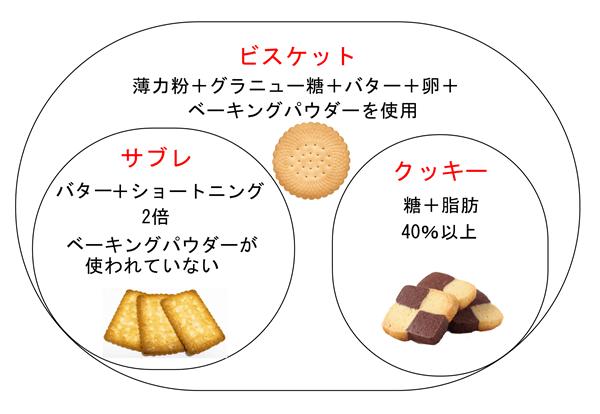 クッキー、ビスケット、サブレの違いのイラスト