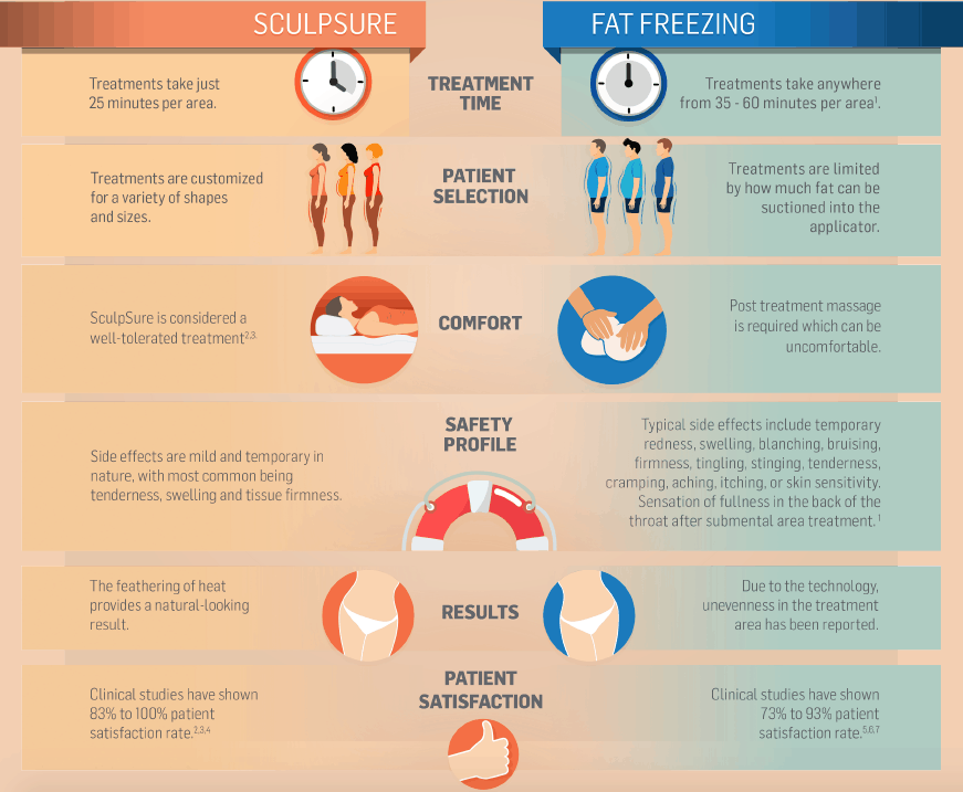 infographic describing differences between CoolSculpting and WarmSculpting