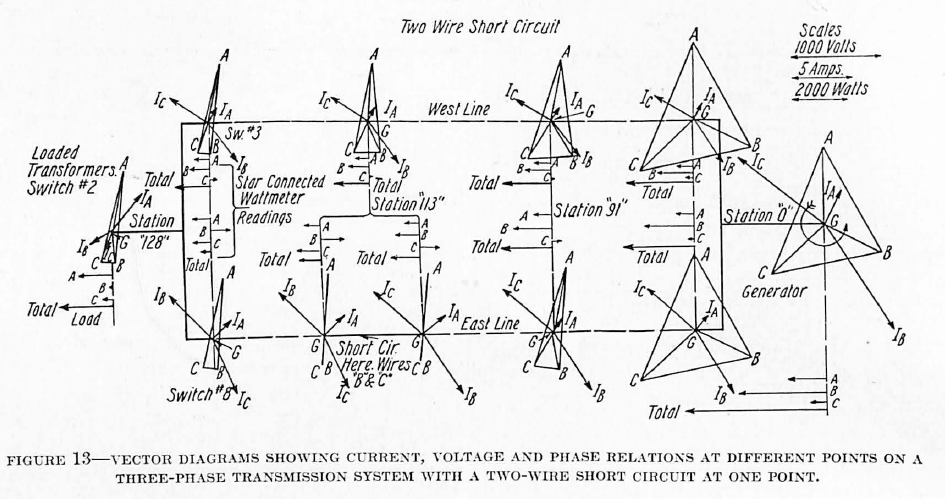 Alternating-Current Systems from Silent Sentinels 1924