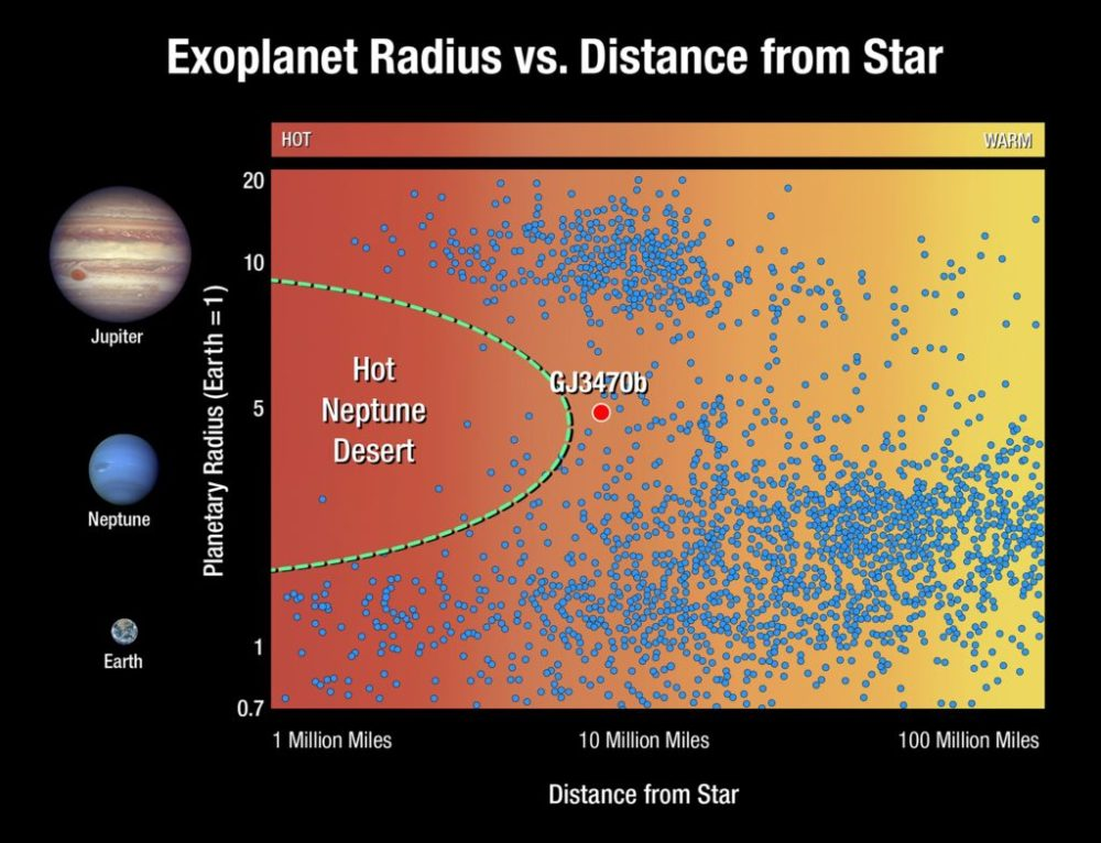 medium resolution of this graphic plots exoplanets based on their size and distance from their star each dot represents an exoplanet planets the size of jupiter located at