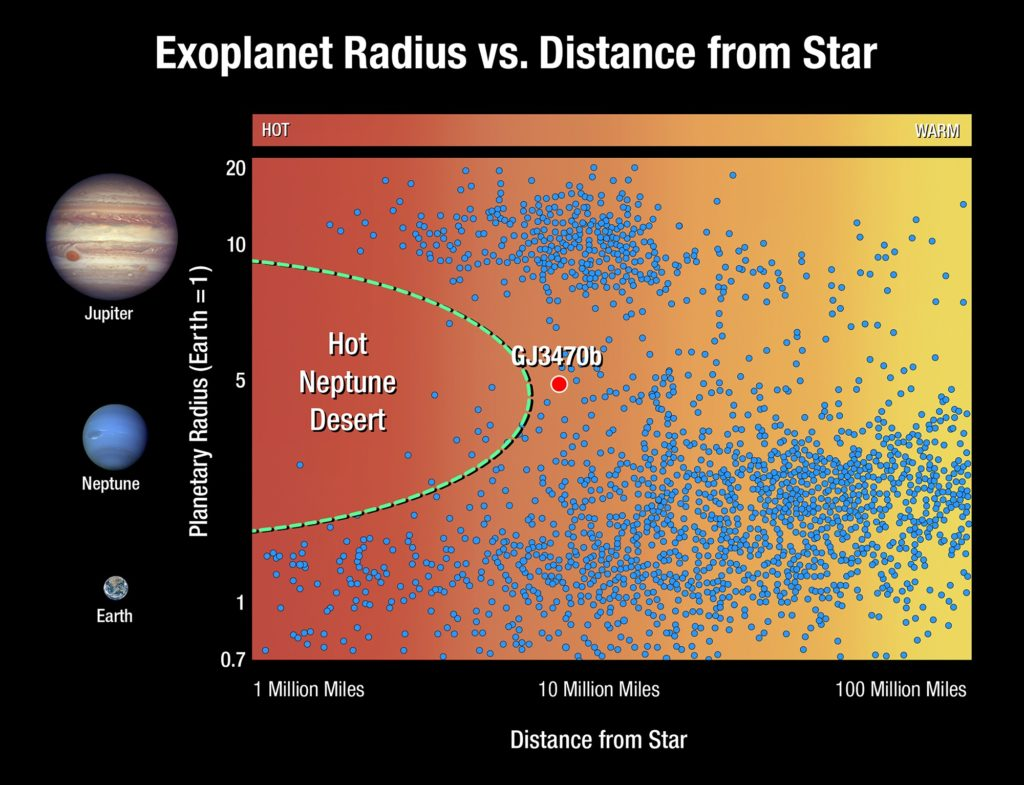 hight resolution of this graphic plots exoplanets based on their size and distance from their star each dot represents an exoplanet planets the size of jupiter located at