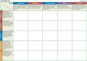 power of 2 two book strength themes table cascade strengthsfinder worksheet