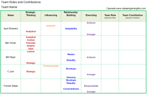 strengthsfinder team roles worksheet contribution cascade strengths