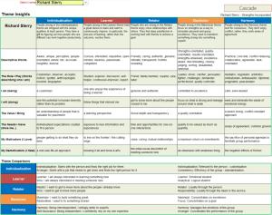 Personal theme Insights strengths cascade strengthsfinder clifton strengths