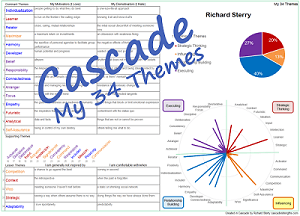 Cascade my 34 themes sequence strengthsfinder report gallup
