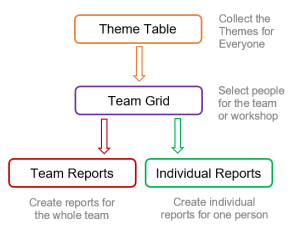 Guide to Cascade's flow of theme information