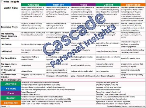 strengthsfinder theme insights discovery cards cascade strengths