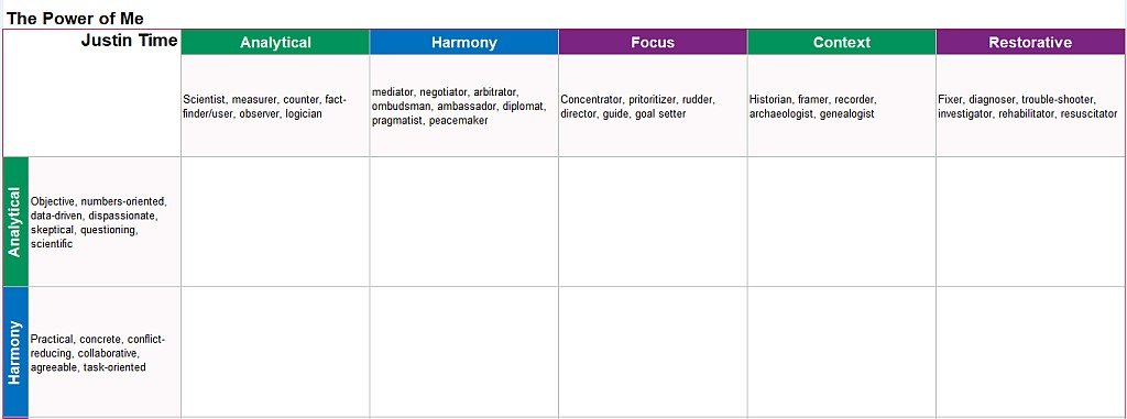 strengths power combinations