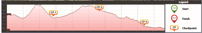 Stage 3 elevation profile