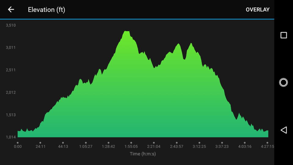 Conquer the Rock 50K elevation profile