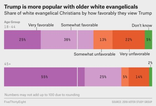 New Data Suggests Trump's Support Among Young White Evangelicals Is Plummeting