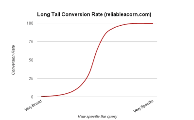 long-tail-conversion-rate