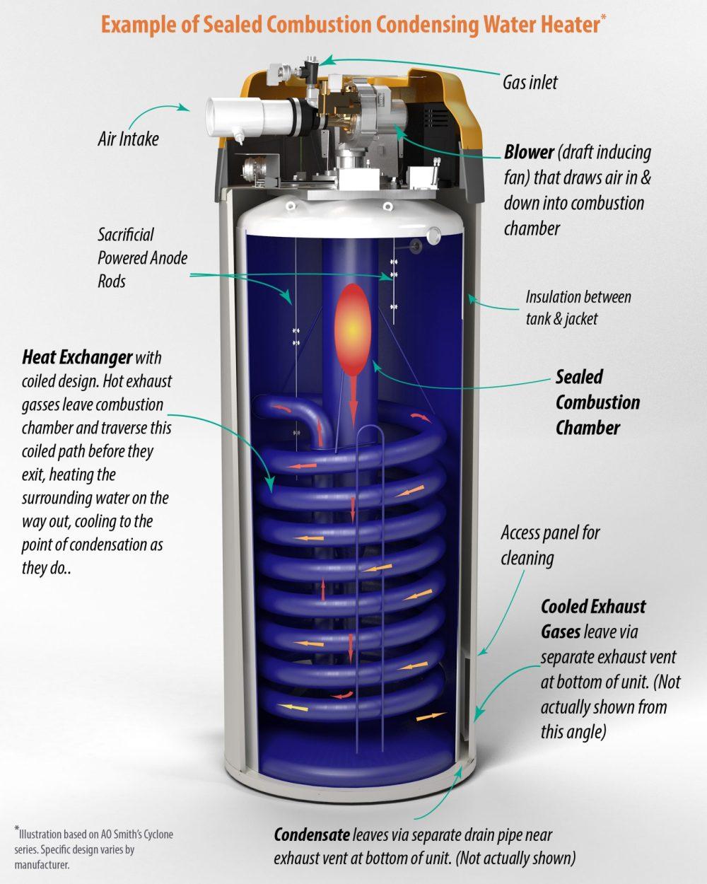 medium resolution of  high efficiency vs standard water heaters