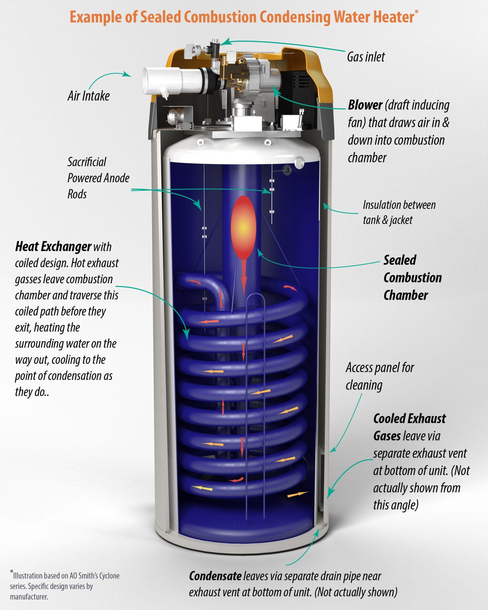 hight resolution of  high efficiency vs standard water heaters