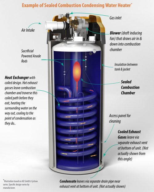 small resolution of  high efficiency vs standard water heaters