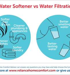 what you need to know water softener vs water filtration system kinetico water softener diagram filters water softener piping diagram [ 1301 x 612 Pixel ]