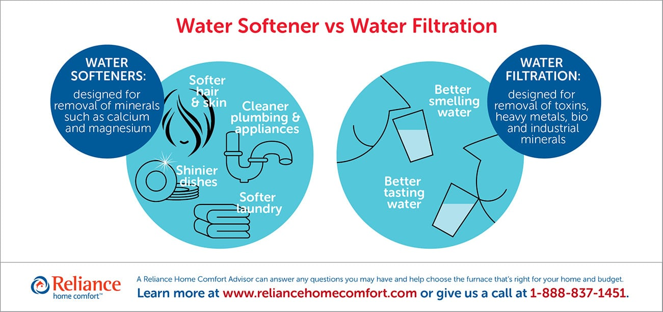 hight resolution of what you need to know water softener vs water filtration system kinetico water softener diagram filters water softener piping diagram