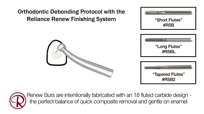 Orthodontic Debonding with the Reliance Renew Finishing System