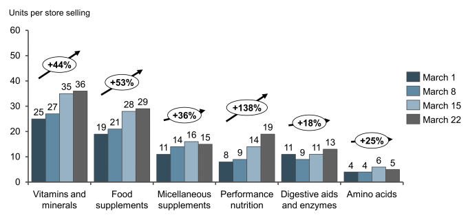 The Whole Food Supplement Category has been second in growth only to all Vitamins and Minerals post-COVID.