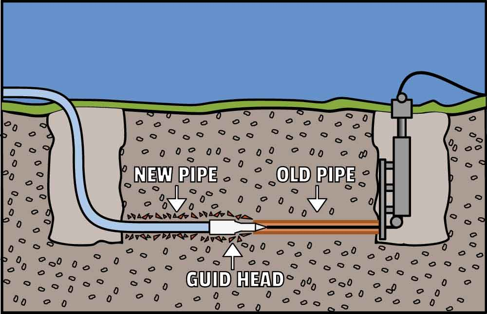 Graphic of how trenchless sewer repair works in Fort Collins