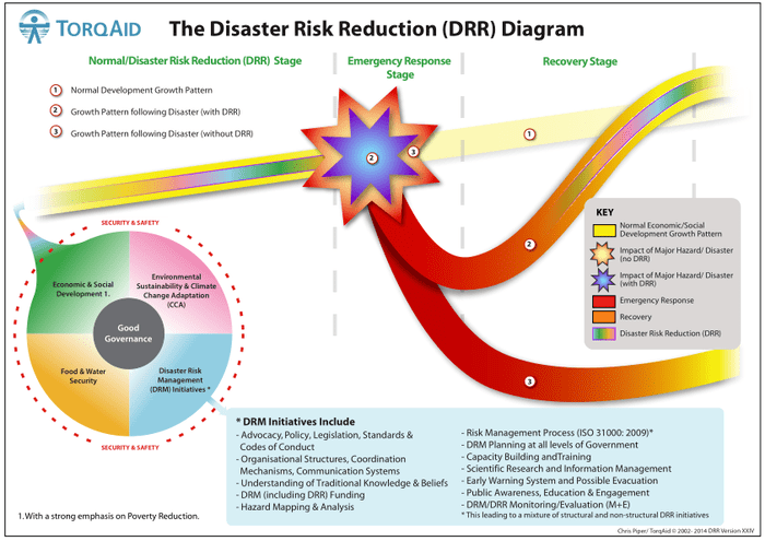 The Disaster Risk Reduction (DRR) Diagram  World | ReliefWeb