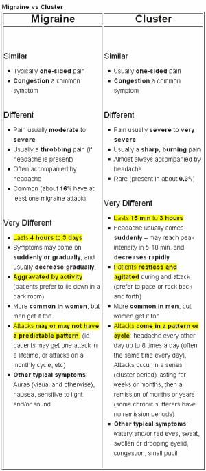 migraine chart
