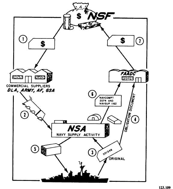 Navy Stock Fund (NSF) in Operation