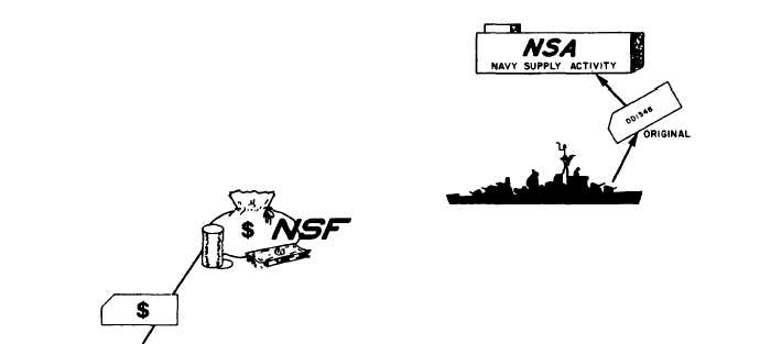 NAVY STOCK FUND OPERATION