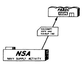 Navy Industrial Fund (NIF)