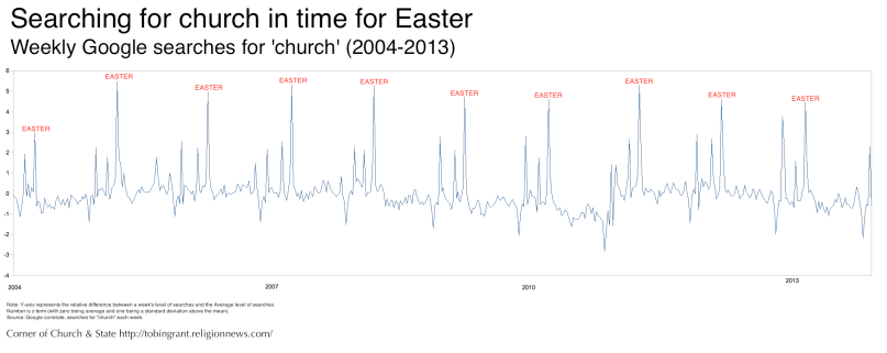 Easter: The week people use Google to find a church