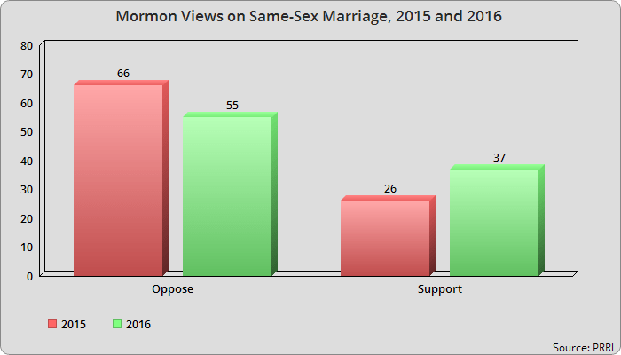 same sex marriages viewpoints and theories Ellen friedrichs and trayce hensen are two of many that have opposing viewpoints on  although his beliefs and theories  same-sex marriages or a news.