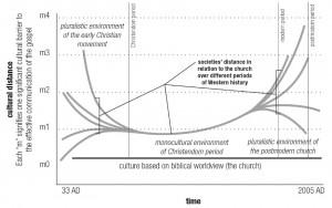 Alan Hirsch on cultural distance