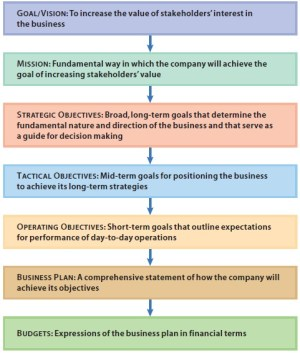 Management Accounting and Management Process   relivingmbadays
