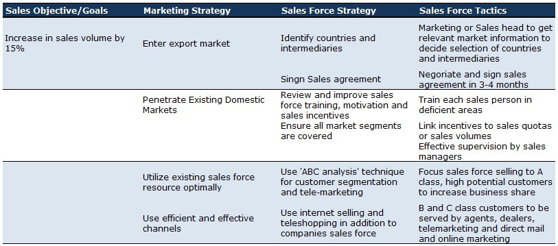 Sales Objective Strategies and Tactics  relivingmbadays