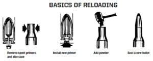 basic reloading