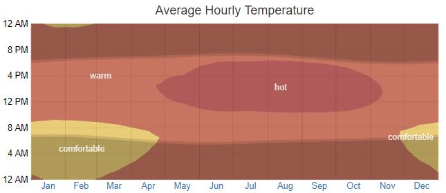 average-temperatures