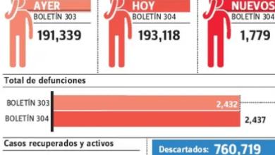Photo of Con 4,149 nuevos casos y cinco muertes en 48 horas, la covid-19 sigue indetenible en el país