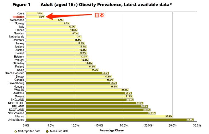 世界的に見た日本の肥満率