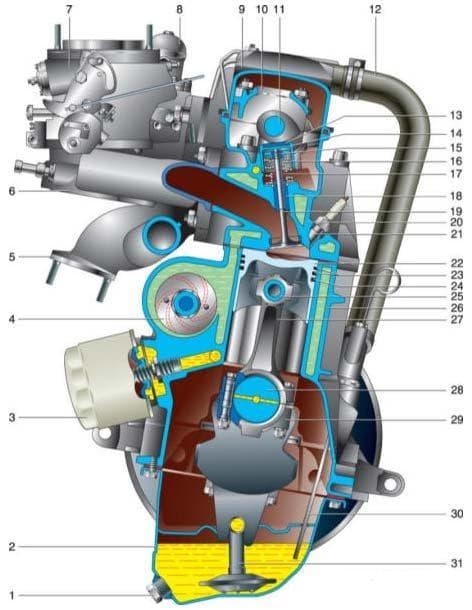 Двигатель ВАЗ 2101 поперечный разрез