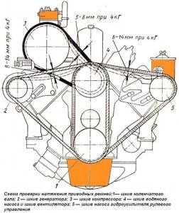 Натяжка ремней двигателя ЗИЛ-130