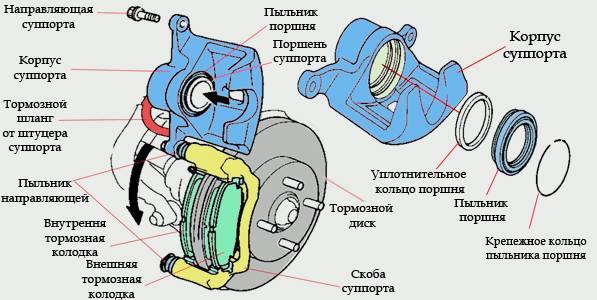 Передний суппорт схема