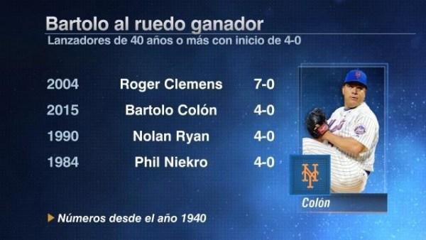 image521 Bartolo Colón primer pitcher con 40 años en arrancar con 4 0 desde Clemens en 2004