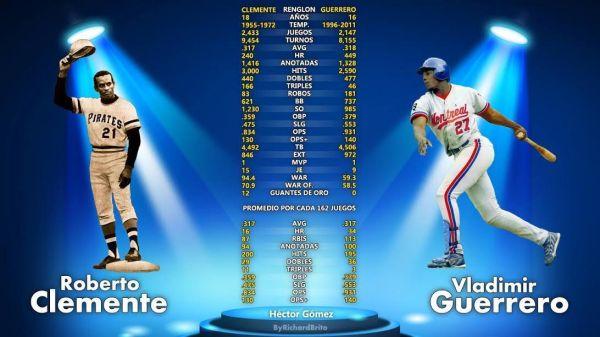 Gráfico comparativo de las estadísticas de Roberto Clemente y Vladimir Guerrero.