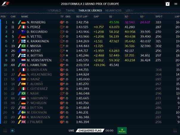 GP de Europa Clasificación
