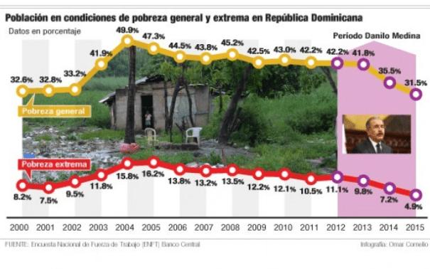 pobreza Mira cómo República Dominicana mide su pobreza